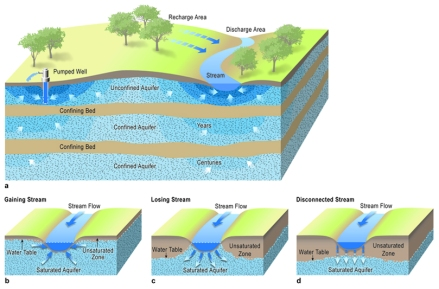 Diagram of an aquifier representing various layers and effects on superficial water flow